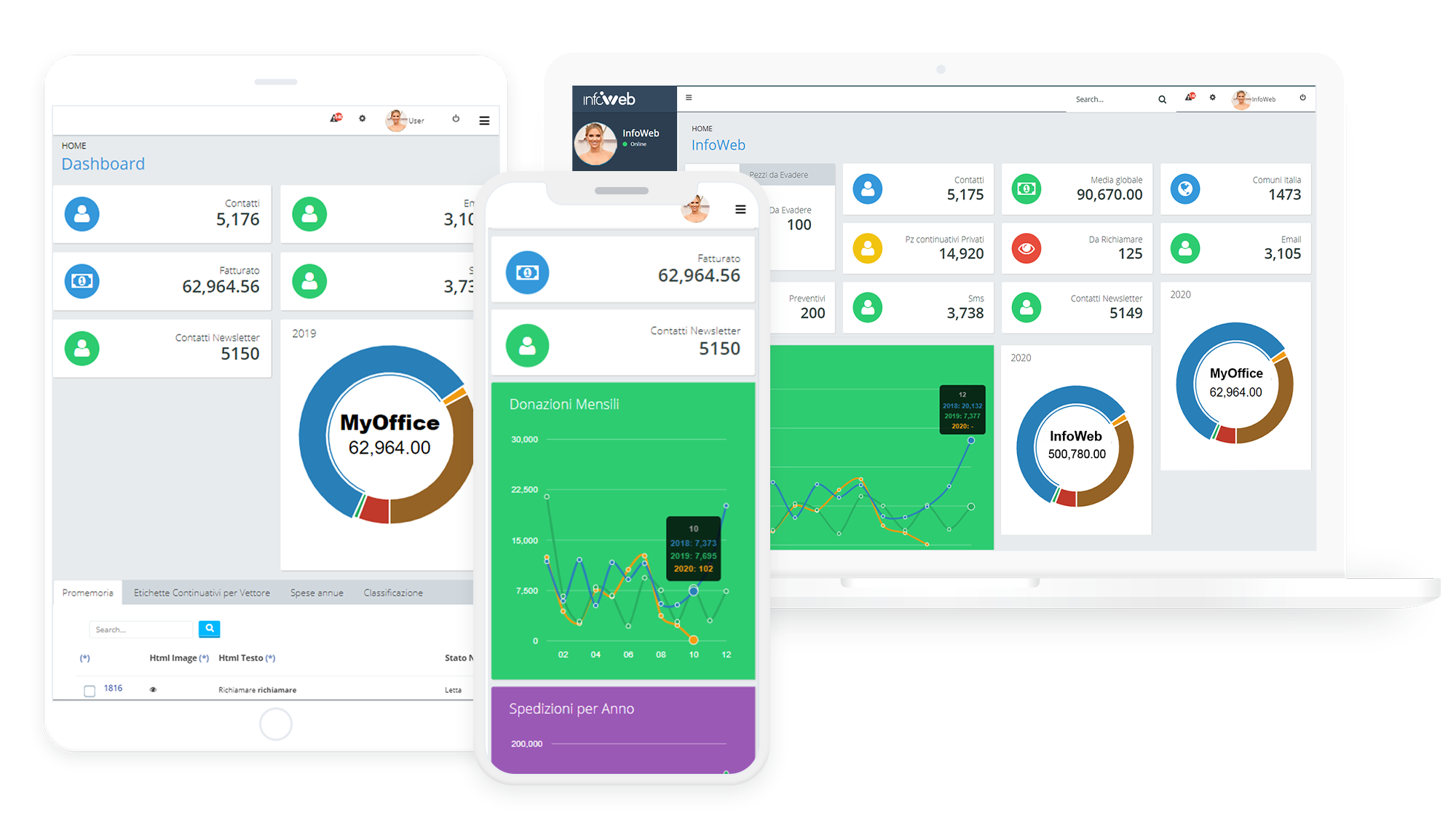 MyOffice Dashboard Devices